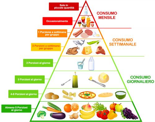"Fig. tratta da M. Caroli, ""Healthy eating mediterranean way: tasty tales for children and pratical tips for adults"", Locorotondo editore"