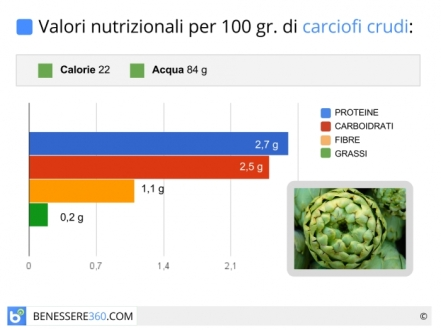 carciofi-calorie-valori-nutrizionali_700x525[1]