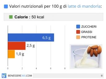 latte-di-mandorla-calorie-e-valori-nutrizionali_700x525[1]