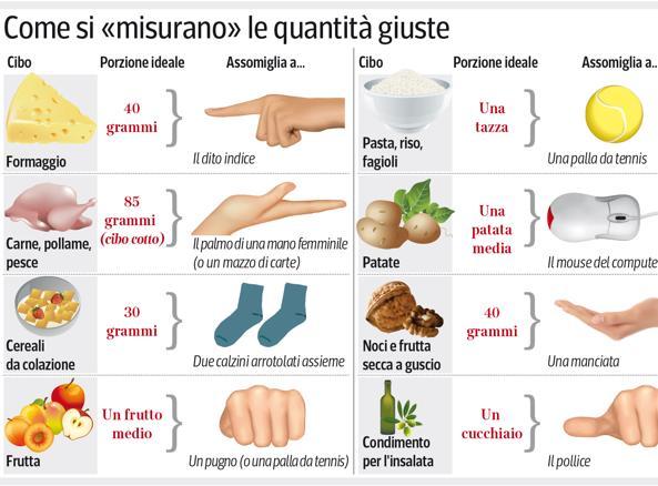 misure-kSdH-U430101071055259YYF-593x443@Corriere-Web-Sezioni[1]